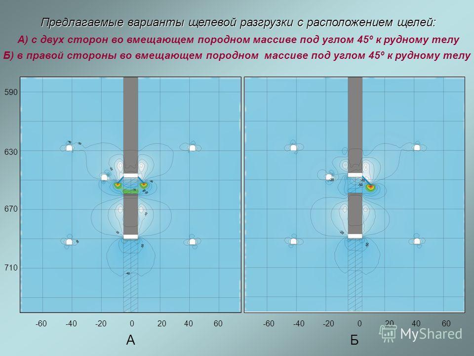 Предлагаемые варианты щелевой разгрузки с расположением щелей: А) с двух сторон во вмещающем породном массиве под углом 45º к рудному телу Б) в правой стороны во вмещающем породном массиве под углом 45º к рудному телу АБ 590 630 670 710 -60-40-200204