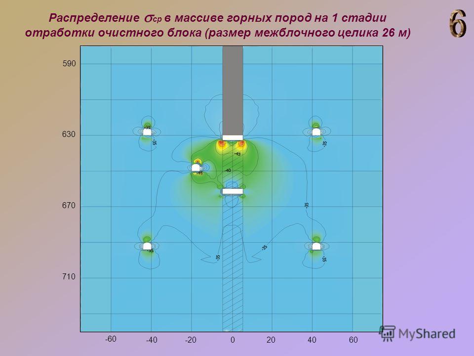 590 630 670 710 -60 -40-200204060 Распределение ср в массиве горных пород на 1 стадии отработки очистного блока (размер межблочного целика 26 м)