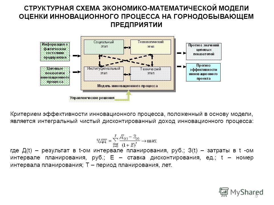 5 Критерием эффективности инновационного процесса, положенный в основу модели, является интегральный чистый дисконтированный доход инновационного процесса: где Д(t) – результат в t-ом интервале планирования, руб.; З(t) – затраты в t -ом интервале пла