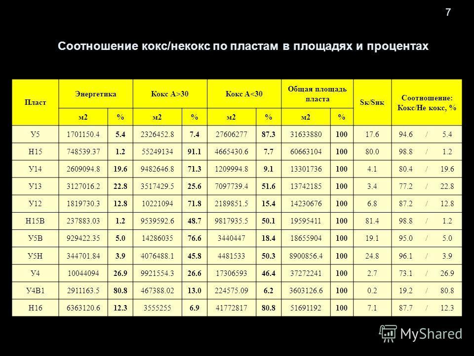 7 Пласт ЭнергетикаКокс А>30Кокс A