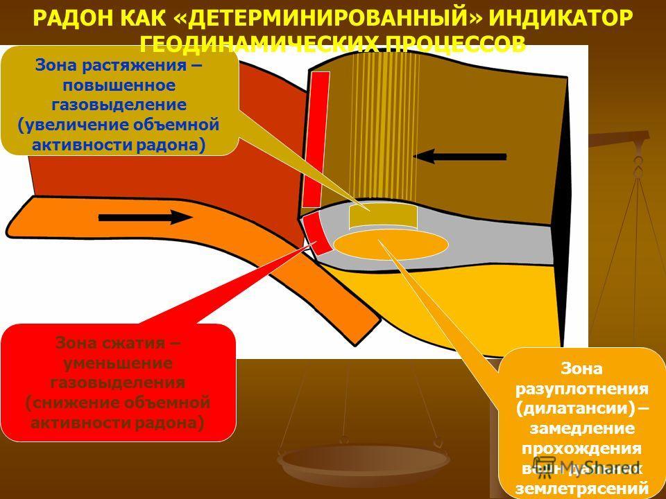 Зона разуплотнения (дилатансии) – замедление прохождения волн дальних землетрясений Зона сжатия – уменьшение газовыделения (снижение объемной активности радона) Зона растяжения – повышенное газовыделение (увеличение объемной активности радона) РАДОН