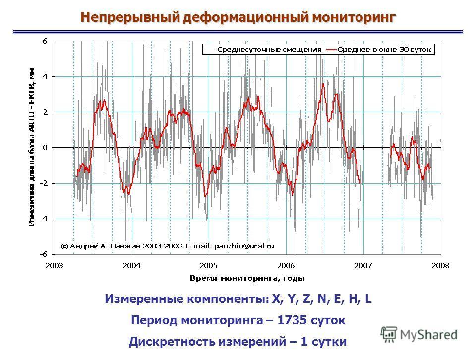 Измеренные компоненты: X, Y, Z, N, E, H, L Период мониторинга – 1735 суток Дискретность измерений – 1 сутки Непрерывный деформационный мониторинг