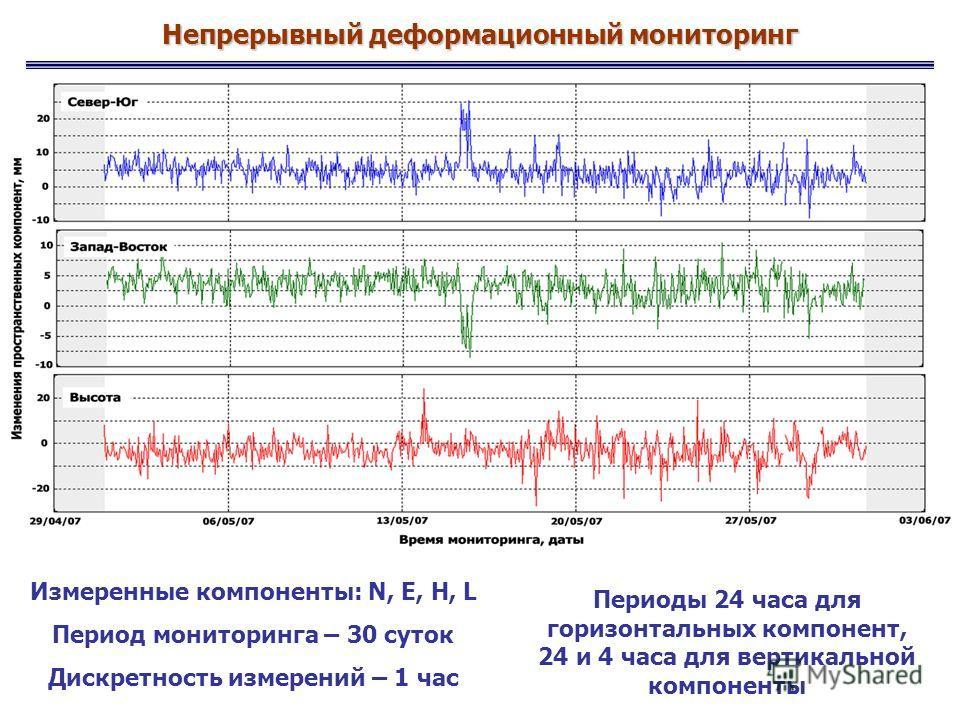 Измеренные компоненты: N, E, H, L Период мониторинга – 30 суток Дискретность измерений – 1 час Периоды 24 часа для горизонтальных компонент, 24 и 4 часа для вертикальной компоненты Непрерывный деформационный мониторинг