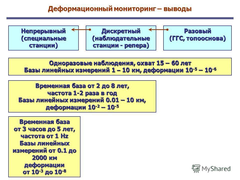 Деформационный мониторинг – выводы Непрерывный (специальные станции) Дискретный (наблюдательные станции - репера) Разовый (ГГС, топооснова) Одноразовые наблюдения, охват 15 – 60 лет Базы линейных измерений 1 – 10 км, деформации 10 -5 – 10 -6 Временна