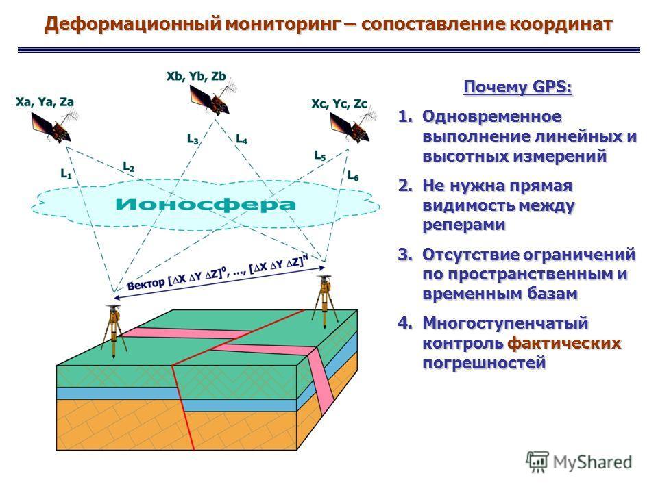 Деформационный мониторинг – сопоставление координат Почему GPS: 1.Одновременное выполнение линейных и высотных измерений 2.Не нужна прямая видимость между реперами 3.Отсутствие ограничений по пространственным и временным базам 4.Многоступенчатый конт
