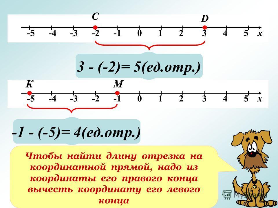 -5 -4 -3 -2 -1 0 1 2 3 4 5 х С D ? 3 - (-2)= 5(ед.отр.) ? -1 - (-5)= 4(ед.отр.) Чтобы найти длину отрезка на координатной прямой, надо из координаты его правого конца вычесть координату его левого конца КМ