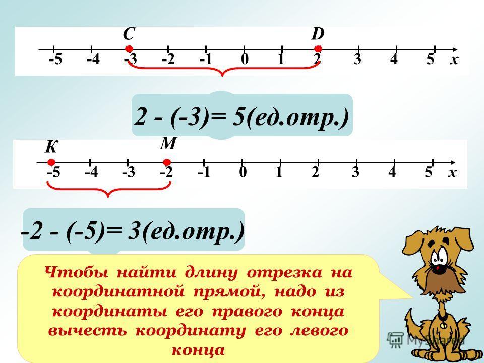 -5 -4 -3 -2 -1 0 1 2 3 4 5 х СD ? 2 - (-3)= 5(ед.отр.) ? -2 - (-5)= 3(ед.отр.) Чтобы найти длину отрезка на координатной прямой, надо из координаты его правого конца вычесть координату его левого конца К М