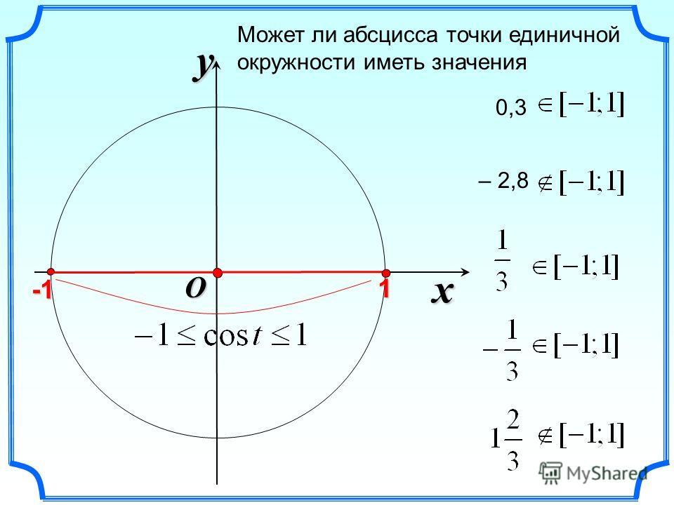 x y O Может ли абсцисса точки единичной окружности иметь значения 1 0,3 – 2,8