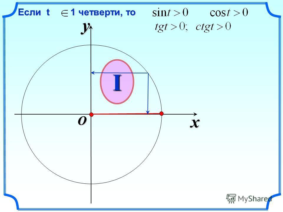 x y O Если t 1 четверти, то Если t 1 четверти, тоI