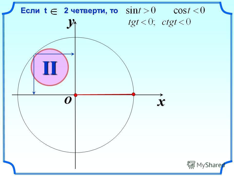 x y O Если t 2 четверти, то Если t 2 четверти, то II