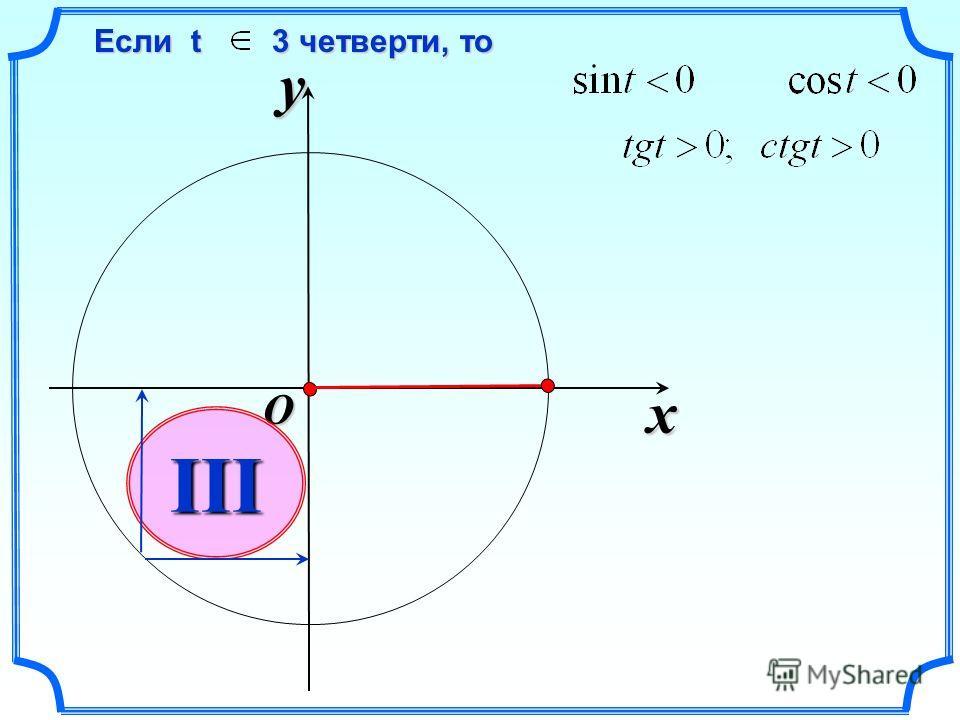 x y O III Если t 3 четверти, то Если t 3 четверти, то