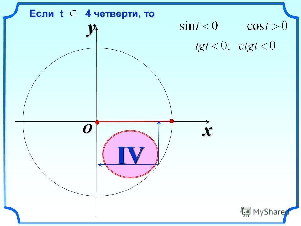 x y O IV Если t 4 четверти, то Если t 4 четверти, то