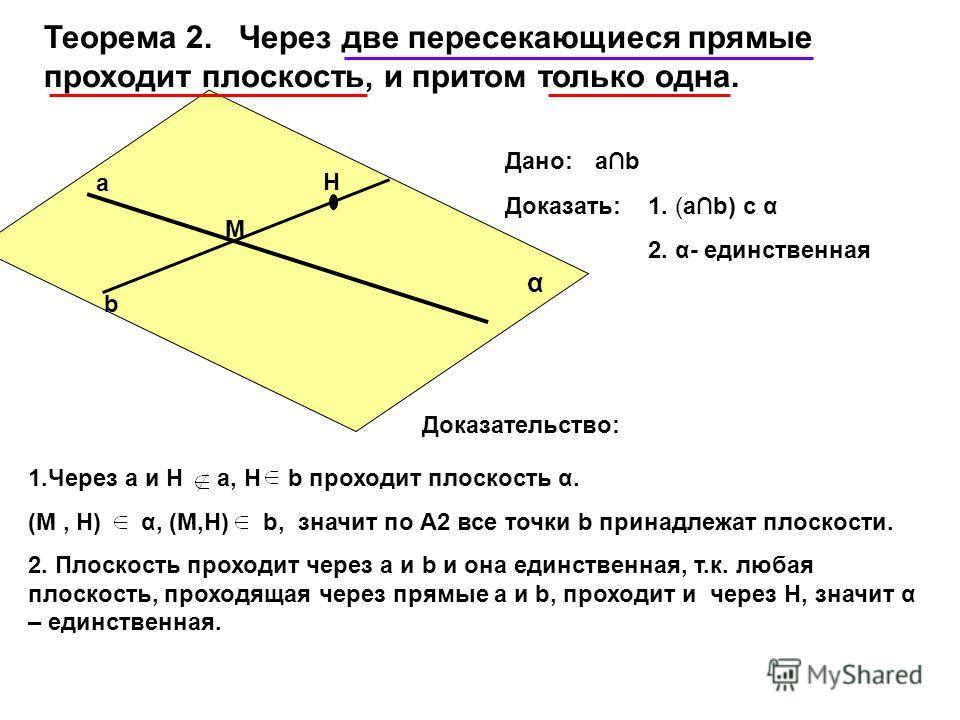 Теорема 2. Через две пересекающиеся прямые проходит плоскость, и притом только одна. Дано:аb Доказать:1. (аb) с α 2. α- единственная а b М Н α Доказательство: 1.Через а и Н а, Н b проходит плоскость α. (М, Н) α, (М,Н) b, значит по А2 все точки b прин