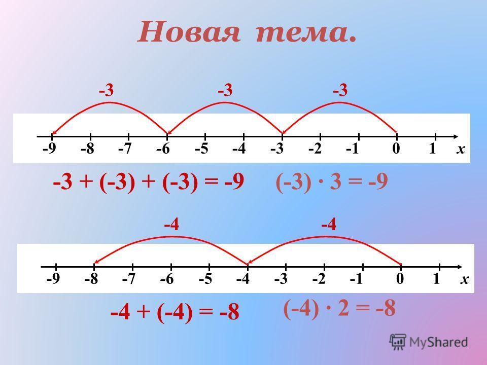-9 -8 -7 -6 -5 -4 -3 -2 -1 0 1 х -3 -3 + (-3) + (-3) = -9(-3) 3 = -9 -9 -8 -7 -6 -5 -4 -3 -2 -1 0 1 х -4 -4 + (-4) = -8 (-4) 2 = -8 Новая тема.
