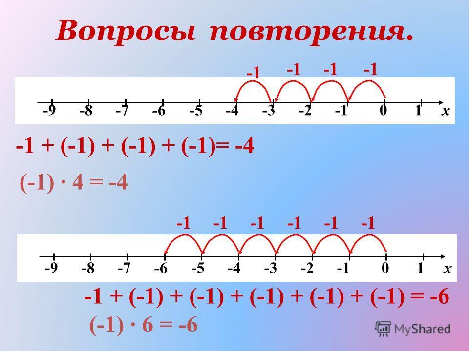Вопросы повторения. -9 -8 -7 -6 -5 -4 -3 -2 -1 0 1 х -1 + (-1) + (-1) + (-1)= -4 (-1) 4 = -4 -9 -8 -7 -6 -5 -4 -3 -2 -1 0 1 х -1 + (-1) + (-1) + (-1) + (-1) + (-1) = -6 (-1) 6 = -6