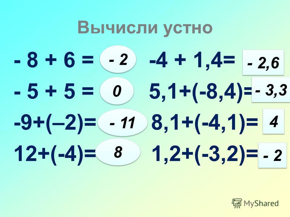 Вычисли устно - 8 + 6 = -4 + 1,4= - 5 + 5 = 5,1+(-8,4)= -9+(–2)= 8,1+(-4,1)= 12+(-4)= 1,2+(-3,2)= - 2 0 0 - 11 8 8 - 2,6 - 3,3 4 4 - 2