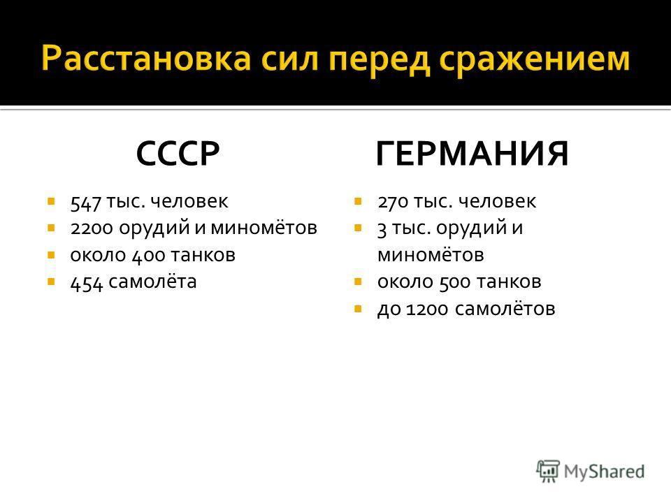 СССР 547 тыс. человек 2200 орудий и миномётов около 400 танков 454 самолёта ГЕРМАНИЯ 270 тыс. человек 3 тыс. орудий и миномётов около 500 танков до 1200 самолётов