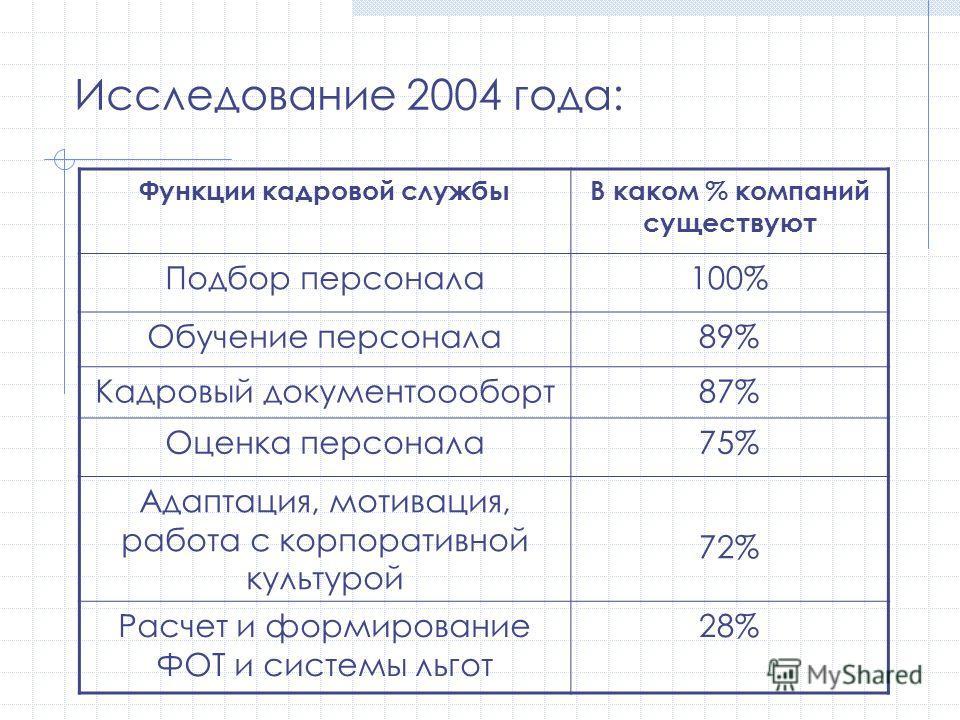 Исследование 2004 года: Функции кадровой службыВ каком % компаний существуют Подбор персонала100% Обучение персонала89% Кадровый документоооборт87% Оценка персонала75% Адаптация, мотивация, работа с корпоративной культурой 72% Расчет и формирование Ф