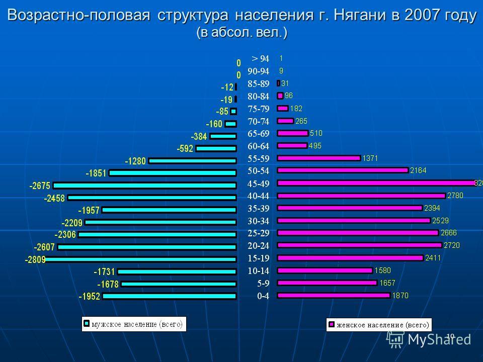 10 Возрастно-половая структура населения г. Нягани в 2007 году (в абсол. вел.)