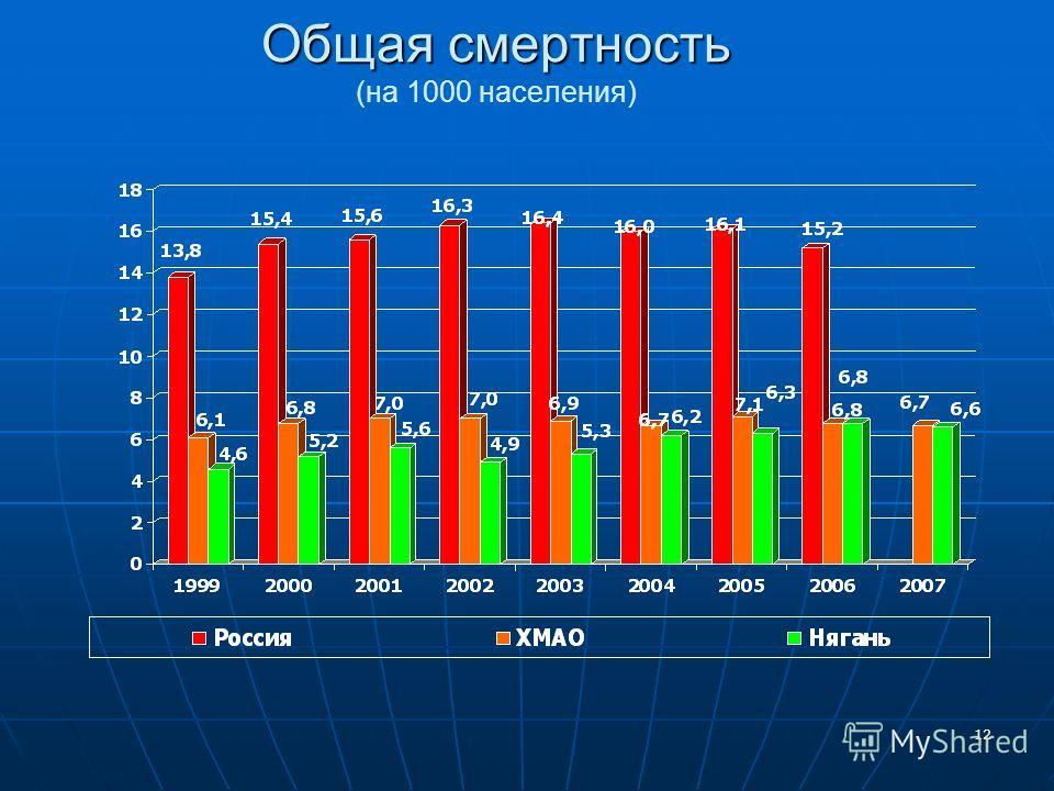 12 Общая смертность Общая смертность (на 1000 населения)