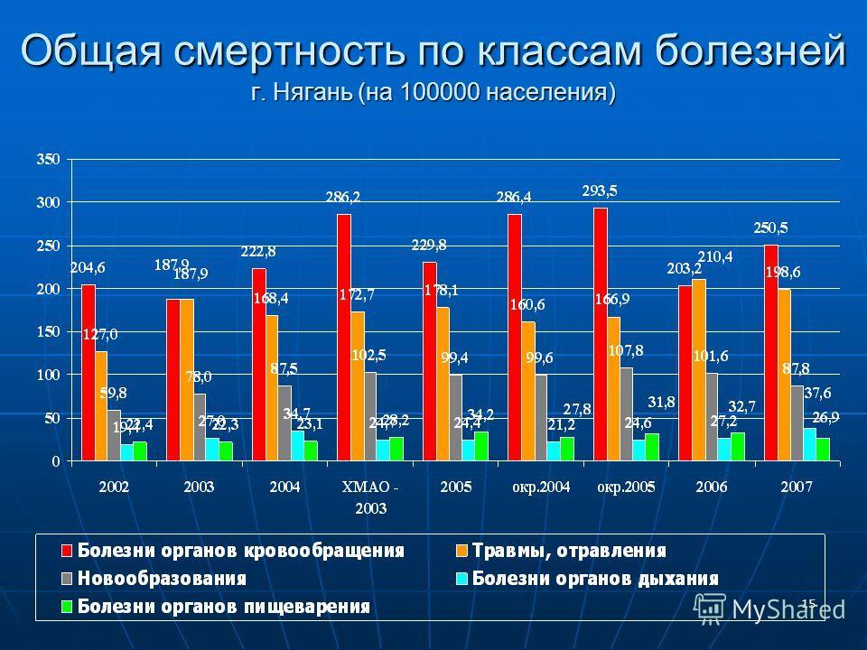 15 Общая смертность по классам болезней г. Нягань (на 100000 населения)