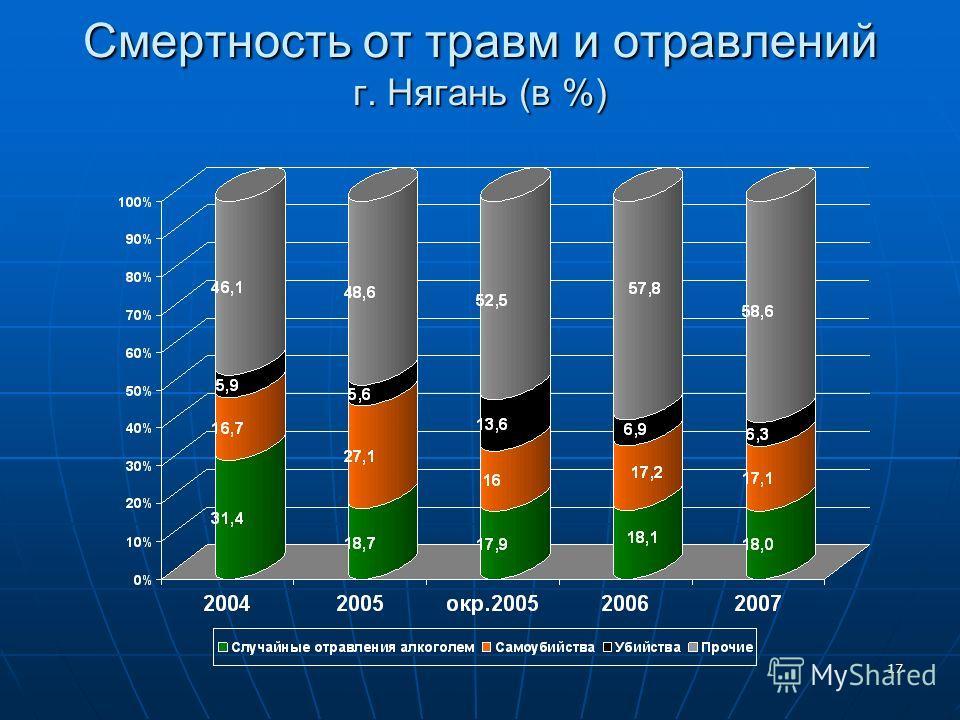17 Смертность от травм и отравлений г. Нягань (в %)