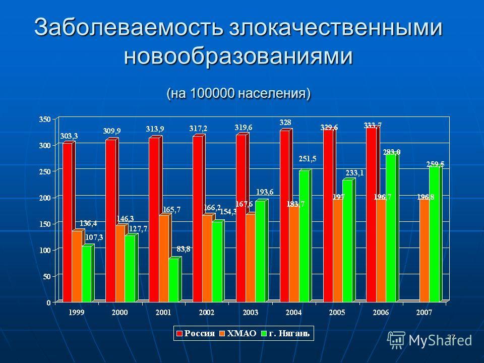 37 Заболеваемость злокачественными новообразованиями (на 100000 населения)
