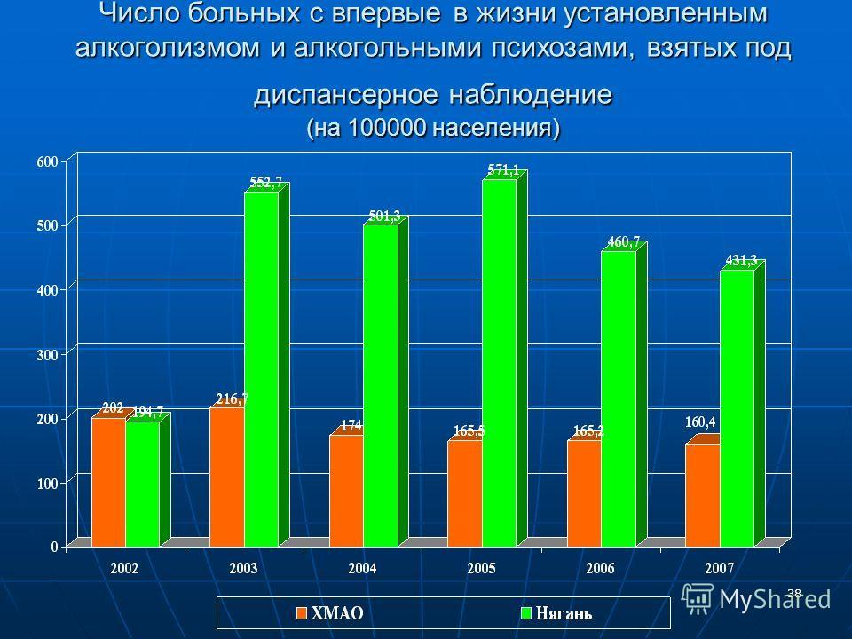 38 Число больных с впервые в жизни установленным алкоголизмом и алкогольными психозами, взятых под диспансерное наблюдение (на 100000 населения)