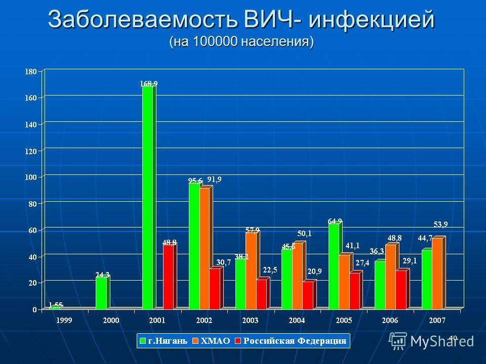 40 Заболеваемость ВИЧ- инфекцией (на 100000 населения)