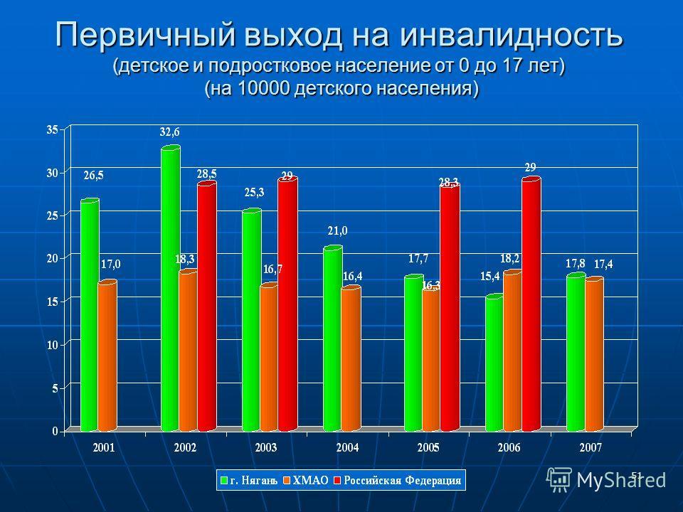 51 Первичный выход на инвалидность (детское и подростковое население от 0 до 17 лет) (на 10000 детского населения)
