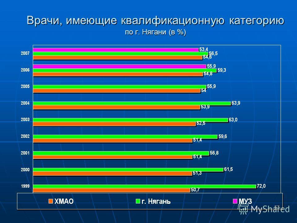 57 Врачи, имеющие квалификационную категорию по г. Нягани (в %)