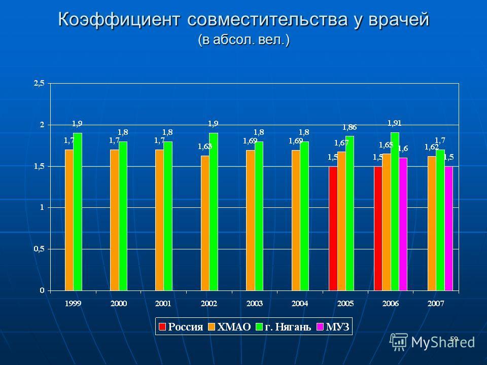 59 Коэффициент совместительства у врачей (в абсол. вел.)