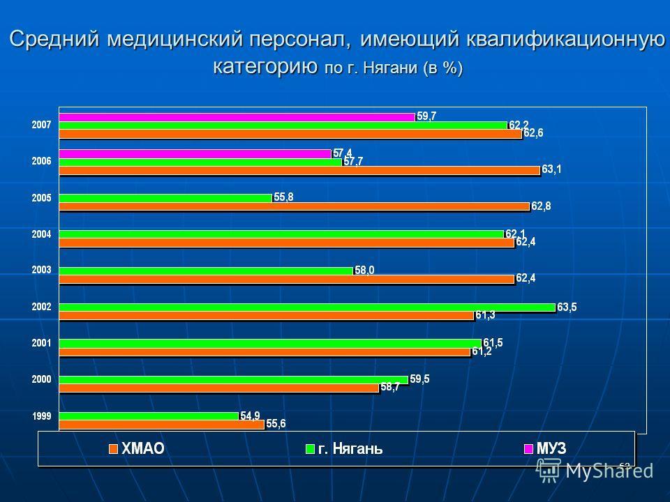 62 Средний медицинский персонал, имеющий квалификационную категорию по г. Нягани (в %)