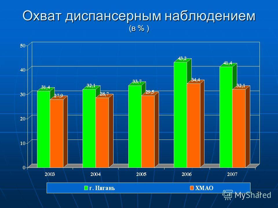 71 Охват диспансерным наблюдением (в % )