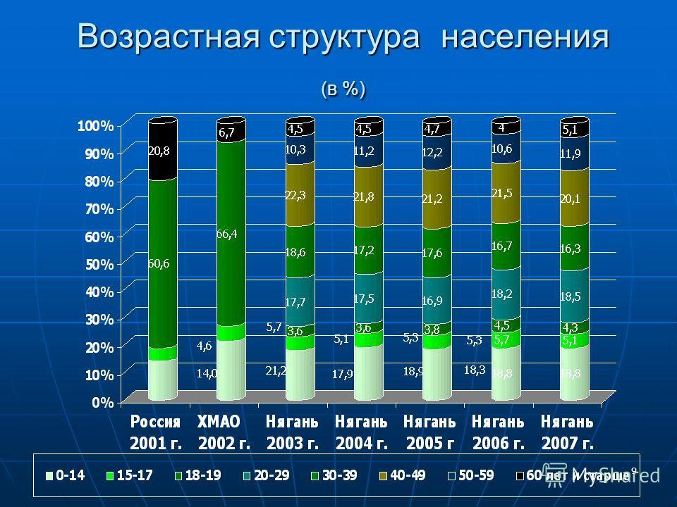9 Возрастная структура населения (в %)