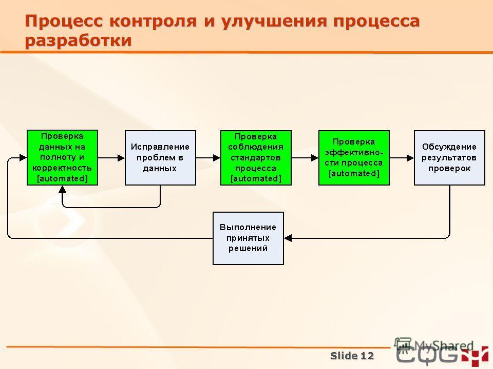 Slide 12 Процесс контроля и улучшения процесса разработки