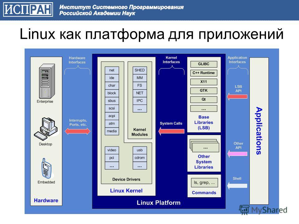 Linux как платформа для приложений