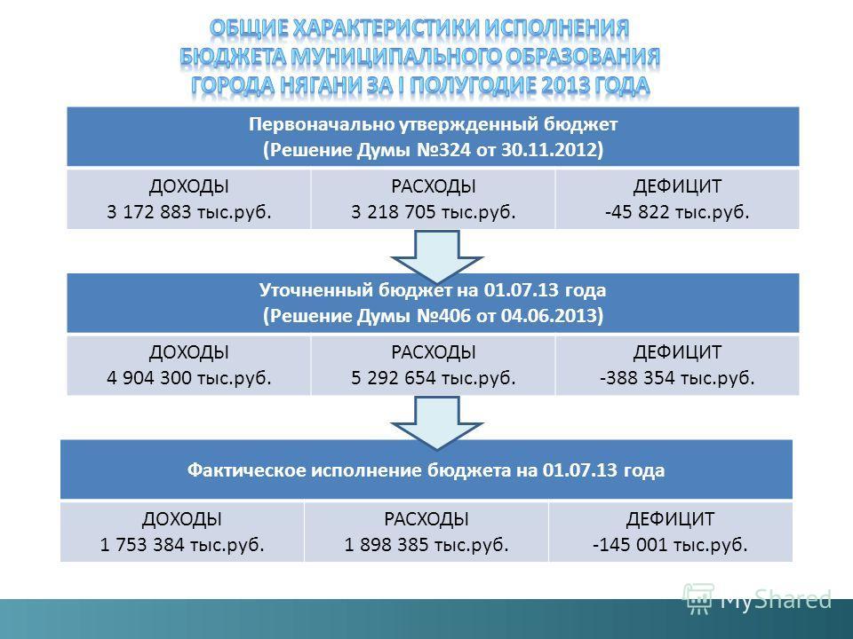 Фактическое исполнение бюджета на 01.07.13 года ДОХОДЫ 1 753 384 тыс.руб. РАСХОДЫ 1 898 385 тыс.руб. ДЕФИЦИТ -145 001 тыс.руб. Уточненный бюджет на 01.07.13 года (Решение Думы 406 от 04.06.2013) ДОХОДЫ 4 904 300 тыс.руб. РАСХОДЫ 5 292 654 тыс.руб. ДЕ
