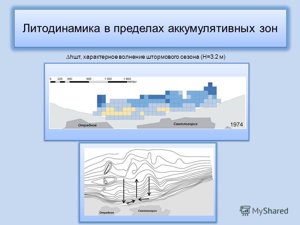 Литодинамика в пределах аккумулятивных зон hшт, характерное волнение штормового сезона (H=3.2 м)