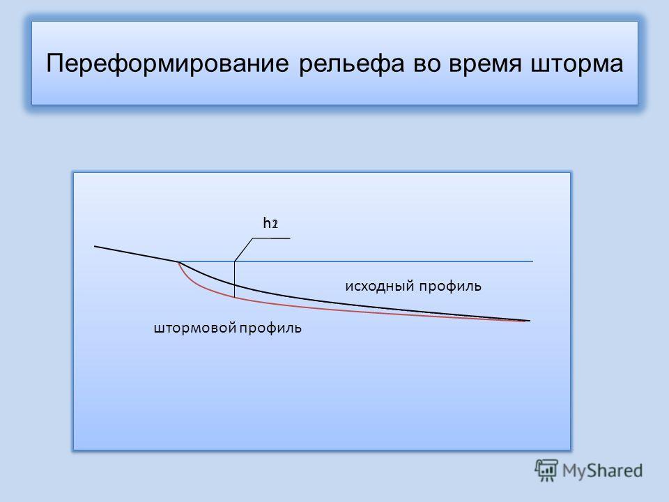 Переформирование рельефа во время шторма h1h1 h2h2 исходный профиль штормовой профиль