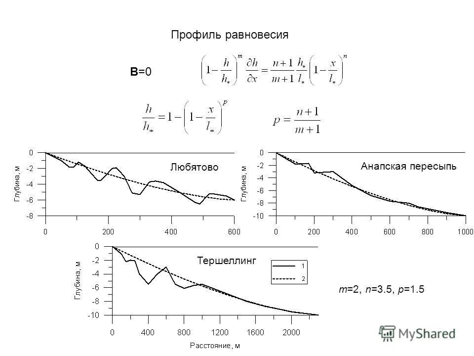 Профиль равновесия Тершеллинг Анапская пересыпь Любятово m=2, n=3.5, p=1.5 B=0