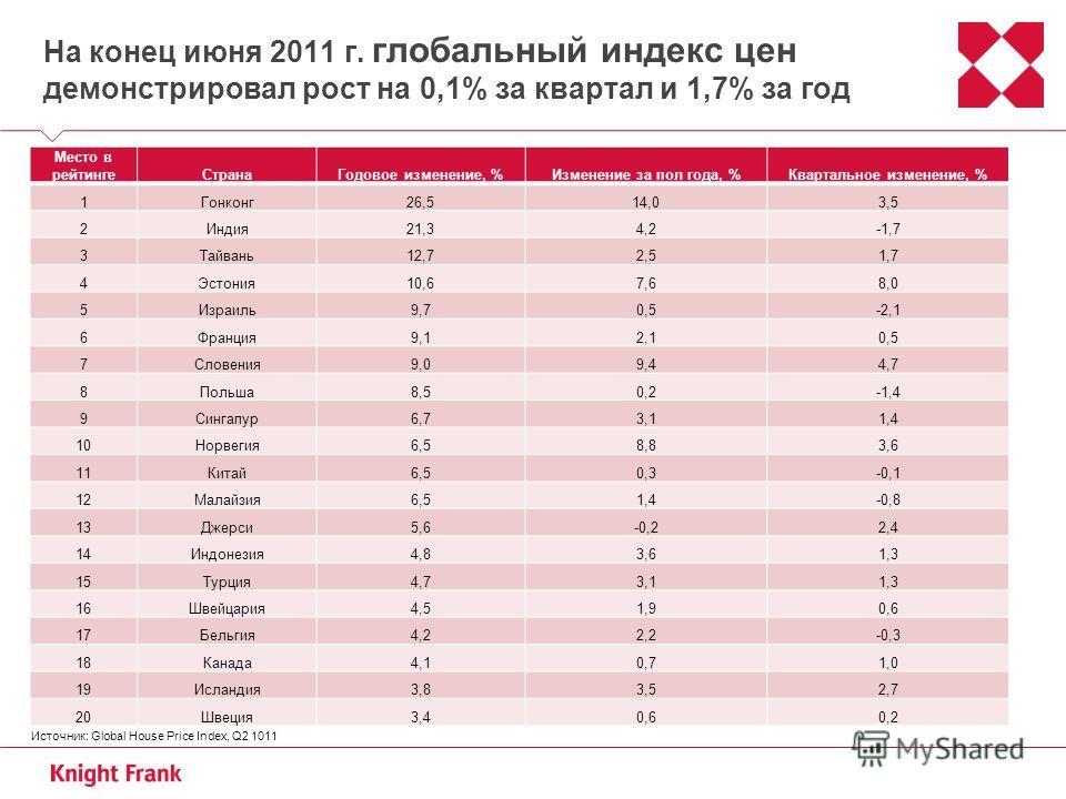 На конец июня 2011 г. глобальный индекс цен демонстрировал рост на 0,1% за квартал и 1,7% за год Место в рейтингеСтранаГодовое изменение, %Изменение за пол года, %Квартальное изменение, % 1Гонконг 26,514,03,5 2Индия 21,34,2-1,7 3Тайвань 12,72,51,7 4Э