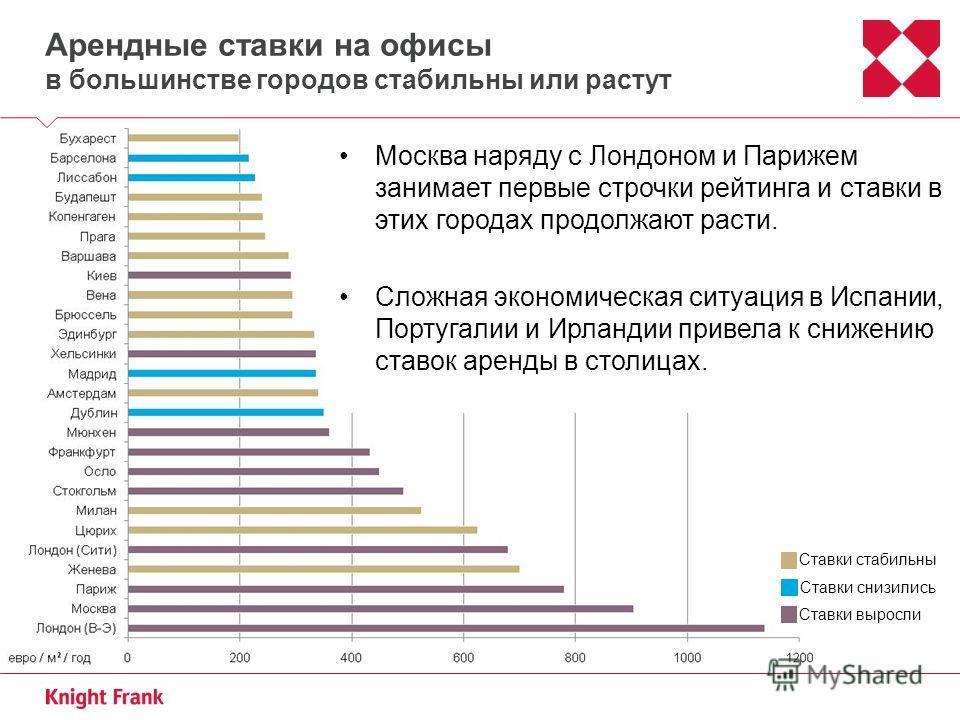 Арендные ставки на офисы в большинстве городов стабильны или растут Ставки стабильны Ставки снизились Ставки выросли Москва наряду с Лондоном и Парижем занимает первые строчки рейтинга и ставки в этих городах продолжают расти. Сложная экономическая с
