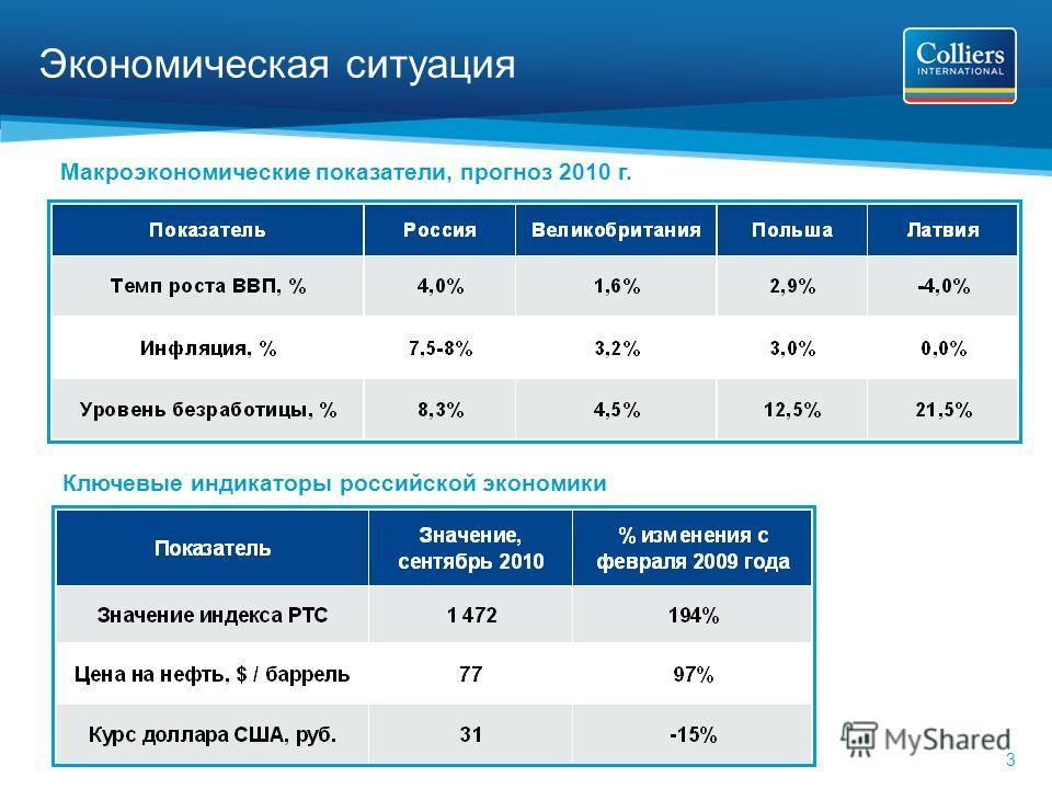 3 Экономическая ситуация Ключевые индикаторы российской экономики Макроэкономические показатели, прогноз 2010 г.
