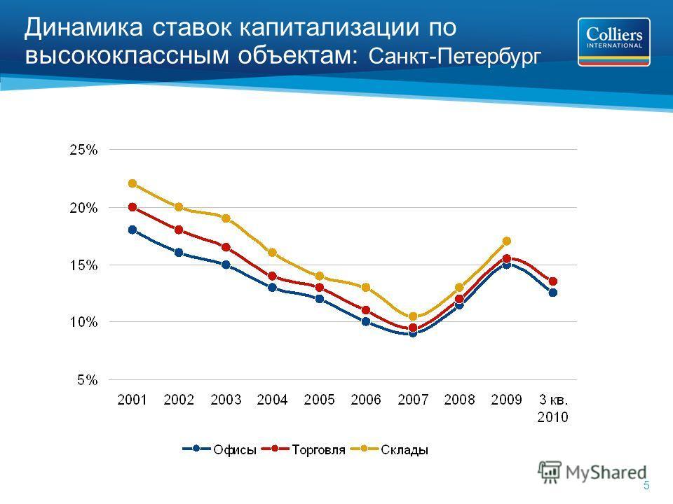 5 Динамика ставок капитализации по высококлассным объектам: Санкт-Петербург