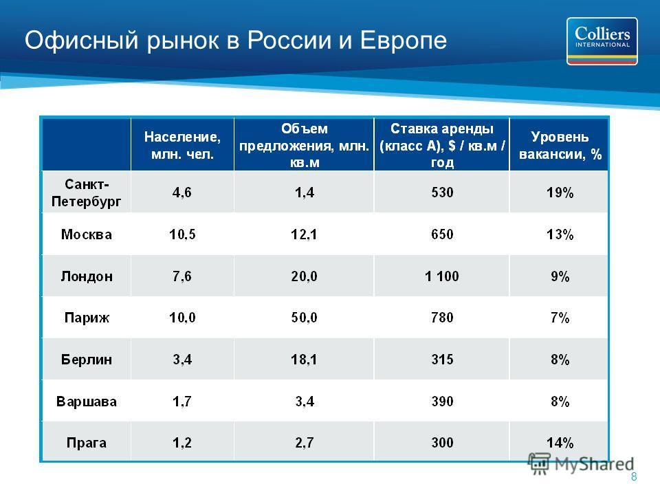 8 Офисный рынок в России и Европе