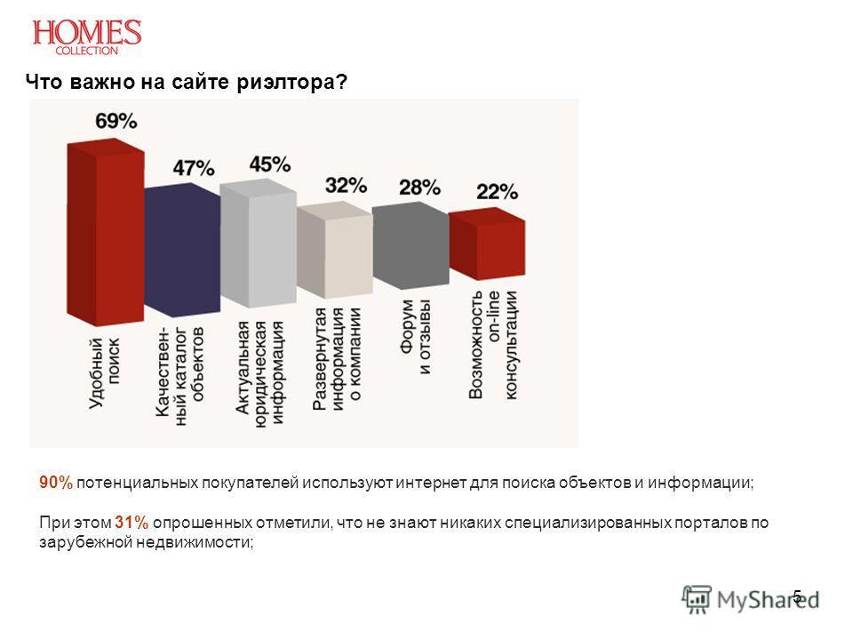 5 90% потенциальных покупателей используют интернет для поиска объектов и информации; При этом 31% опрошенных отметили, что не знают никаких специализированных порталов по зарубежной недвижимости; Что важно на сайте риэлтора?