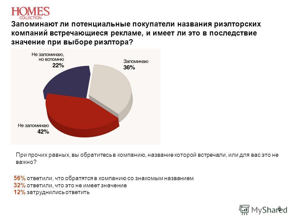 6 Запоминают ли потенциальные покупатели названия риэлторских компаний встречающиеся рекламе, и имеет ли это в последствие значение при выборе риэлтора? 56% ответили, что обратятся в компанию со знакомым названием 32% ответили, что это не имеет значе