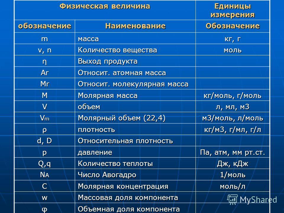 Еденицы измерения физика 7 класс