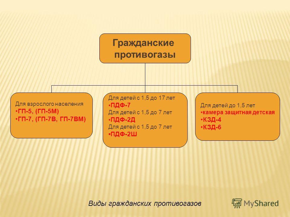 Для взрослого населения ГП-5, (ГП-5М) ГП-7, (ГП-7В, ГП-7ВМ) Для детей с 1,5 до 17 лет ПДФ-7 Для детей с 1,5 до 7 лет ПДФ-2Д Для детей с 1,5 до 7 лет ПДФ-2Ш Для детей до 1,5 лет камера защитная детская КЗД-4 КЗД-6 Гражданские противогазы Виды гражданс